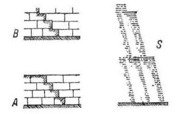 Приёмы каменной конструкции в архитектуре Древнего Египта.Приёмы каменной кладки