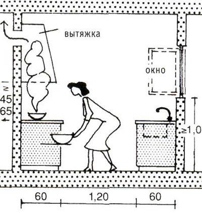 Расположение кухонной вытяжки
