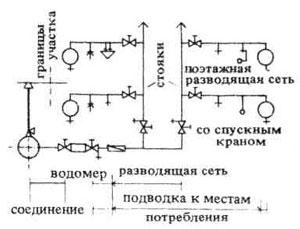 Обозначение на водопроводе колодца