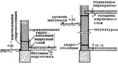 Гидроизоляция вертикальная подземных стен мастика мбп-90 ту 5775-004-00287912-2006