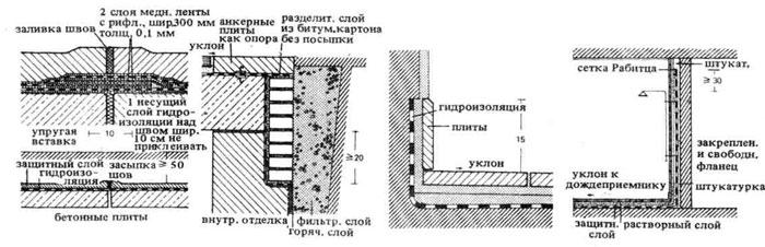 Современная гидроизоляция перекрытий