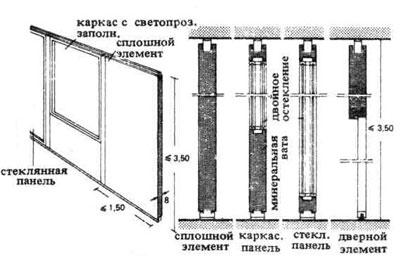 Размеры железобетонных перегородок по4 плиты перекрытия