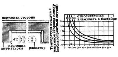Работ теплоизоляция и материалов цена