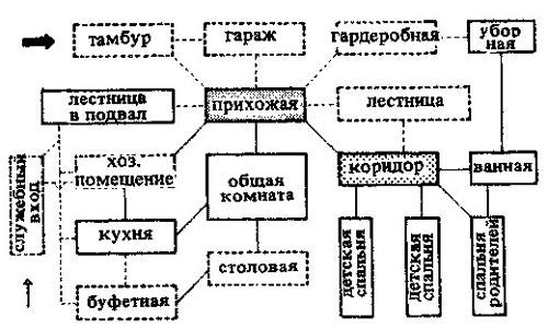 Схема взаимосвязи помещений жилого дома.