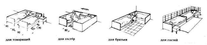 как правильно выбрать расположение кровати можете