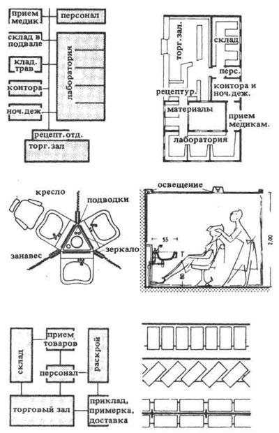 Схема планировки аптеки.