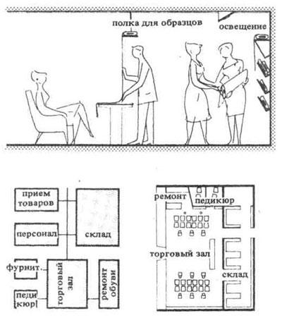 8.Схема планировки обувного магазина.  9.