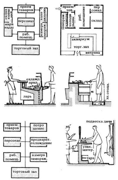 Схема планировки мясного