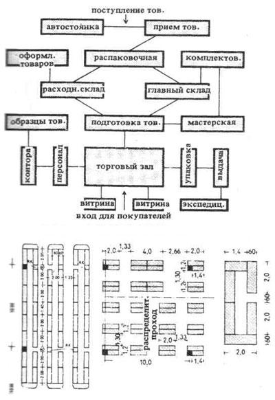 Схема взаимосвязи помещений и
