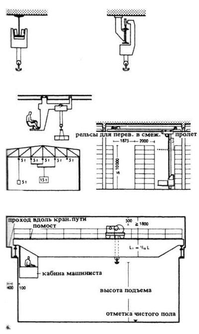 3.Тельфер с площадкой для управления.  4.Схема использования нескольких тельферов для подъёма тяжёлых.