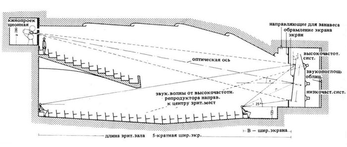 Схема кинотеатр высота